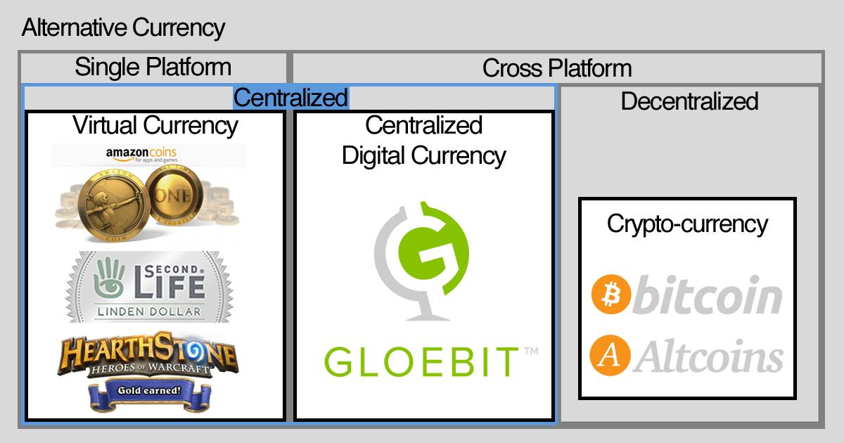 Digital Currency Terminology Diagram - alternate