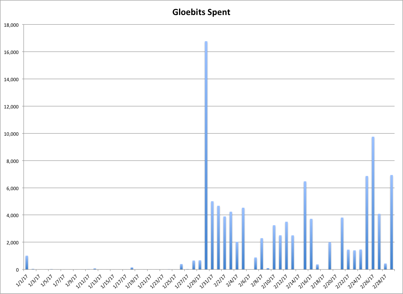 Chart of gloebits spent per day in 2017 through March 1st